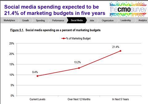 duke survey report data on future spending