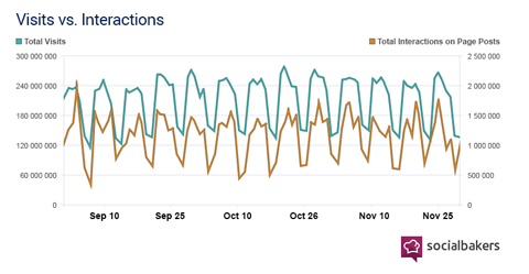 socialbakers report data