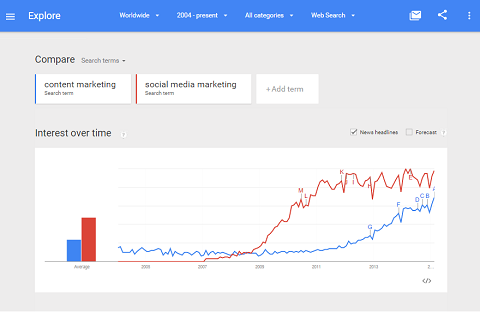Google Trends tracks activity on keywords