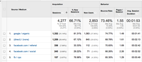 viewing traffic by source medium in google analytics