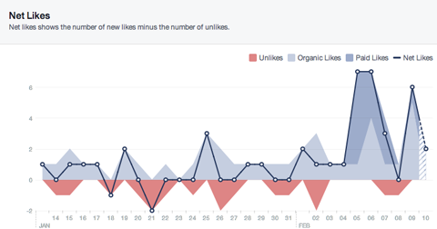 facebook net likes