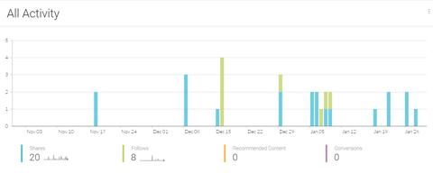 addthis share metrics