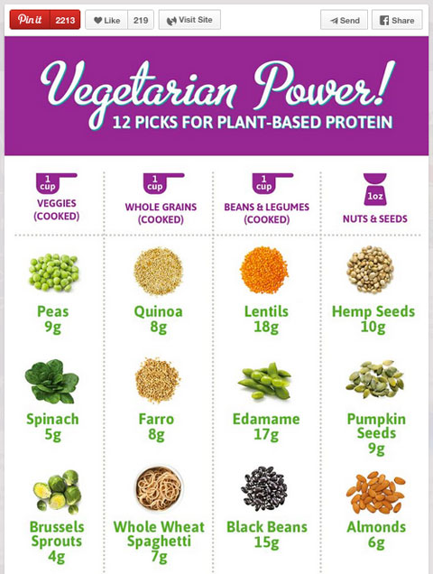 plant based protein sources pin from wholefoodsmarket
