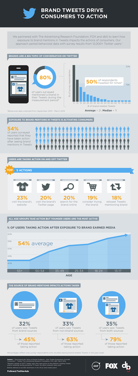 infographic from combined study by fox, advertising research foundation and twitter