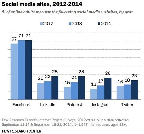 pew research social media site usage comparison graph