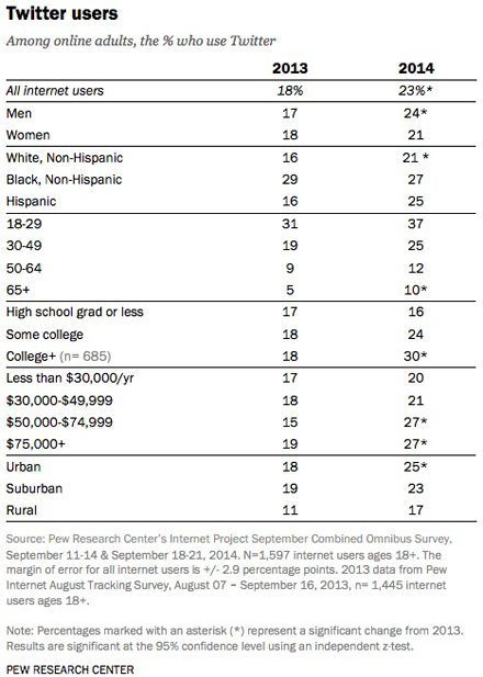 pew research twitter usage stats