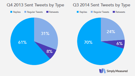 simply measured q4 vs q3 tweet type comparison