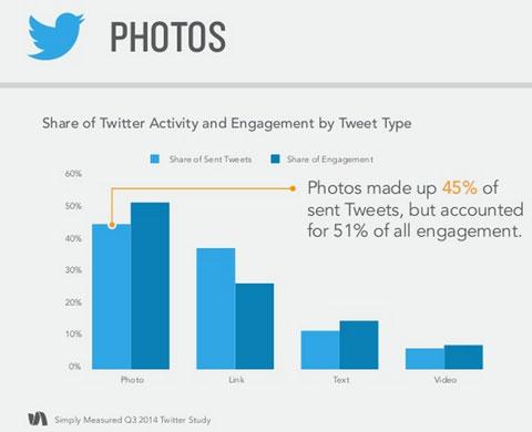 simply measured photo tweet engagement data