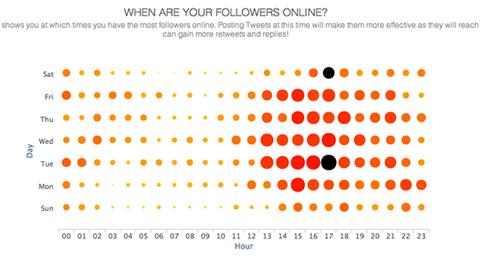 socialbro audience insights