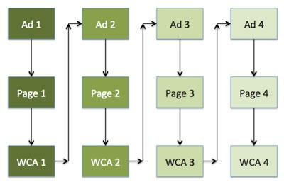 progressive ad structure