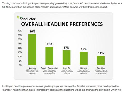 conductor headline study chart