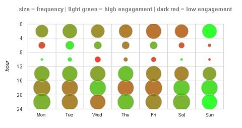 post engagement per day