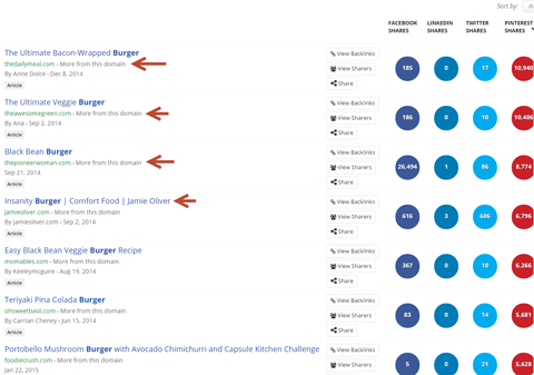 keyword content sources