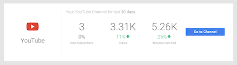 youtube insights