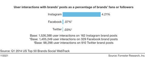 forrester brand engagement stats