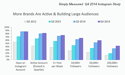simply measured brand account stats