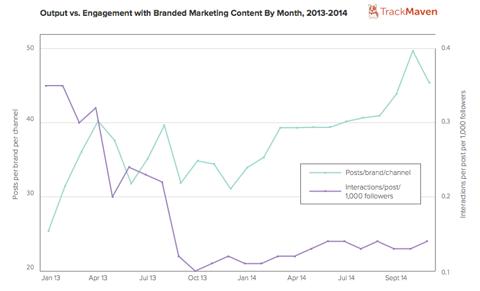 trackmaven output vs engagement image