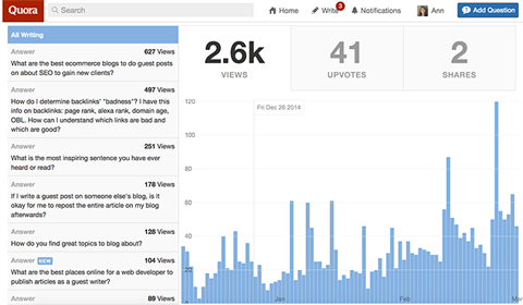 analytics on quora