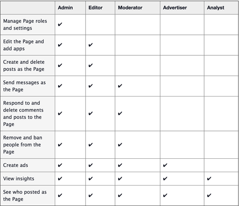 facebook page manager role comparisons