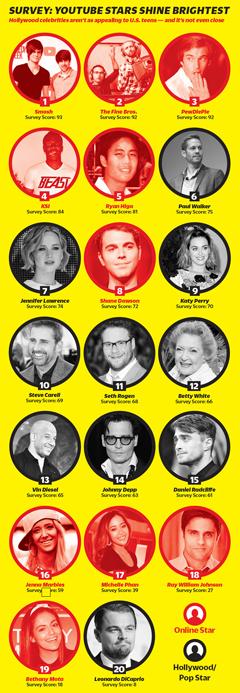 variety magazine youtube influencer identities