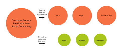 social media customer insights graphic