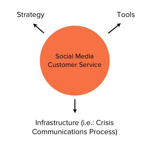 customer service plan graphic