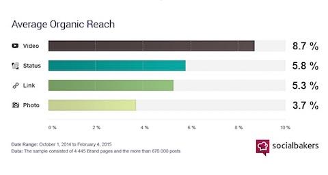 organic reach data from socialbakers