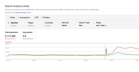 Google Search Analytics Report