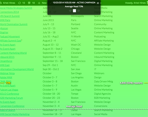sumome content analytics report