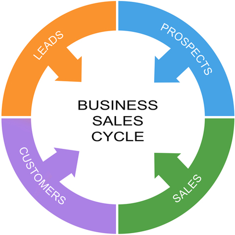 Buy and sale business plan