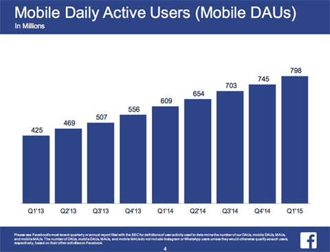 facebook mobile user data