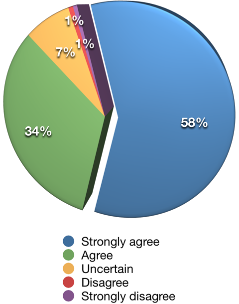 social media importance to survey participants