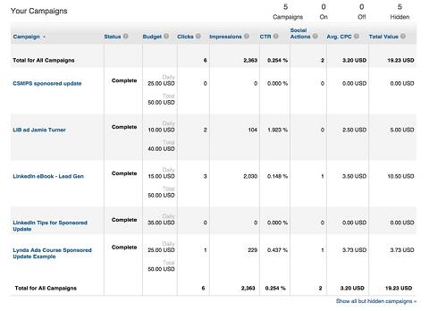 linkedin ad metrics
