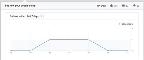 linkedin publisher post views