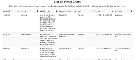 list of tweet chats
