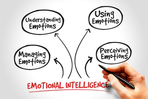 emotional intelligence shutterstock image 277169729