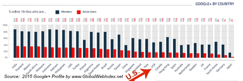 globalwebindex google+ users by country