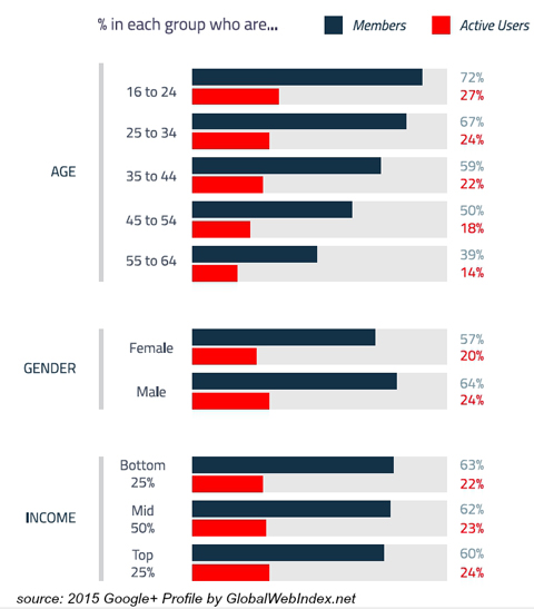 globalwebindex google+ user demographics