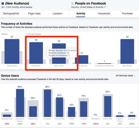 facebook frequency of activities insights