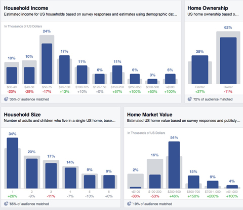 facebook household insights