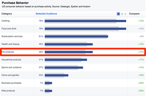 facebook purchase behavior insights