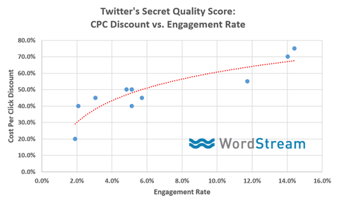 twitter ads quality score