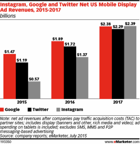 social network ad revenues emarketer july 2015