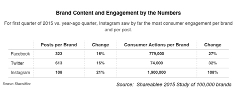 brand engagement by network sharablee