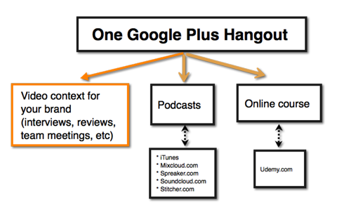 google hangout visual content ideas