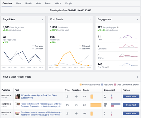 facebook pages insights