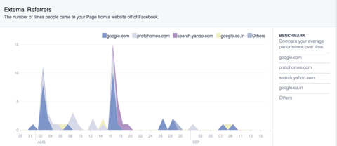 facebook page and tab visits