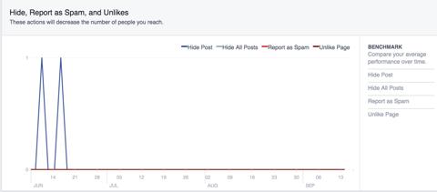 facebook hide spam unlike data