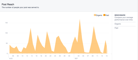 facebook post reach