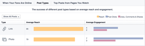 facebook post type data